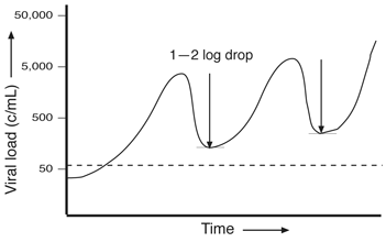 Graph showing viral load increasing overall from just below 50c/mL to over 5,000c/mL, with logs drops (1-2) not lowering viral load sufficiently.