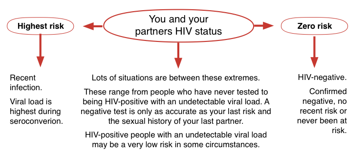 Your and your partners HIV status | Guides | HIV i-Base