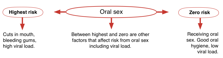Oral sex on woman and hiv