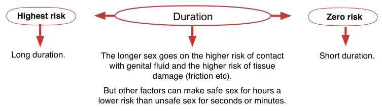 Risk of hiv from unprotected sex