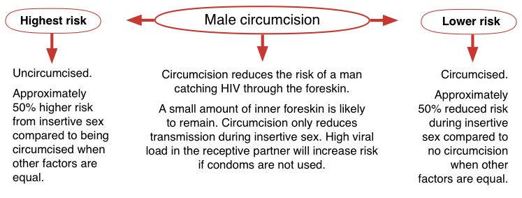 why are some men circumcised