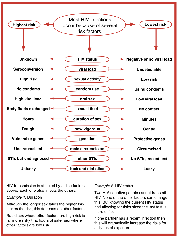 Risk of hiv from oral sex