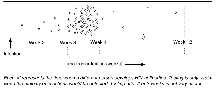 What is the window period for an HIV test? | Guides | HIV i-Base