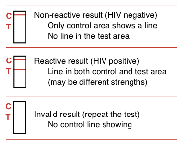 worried about hiv test results