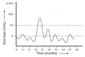 Fig 1 viral blips