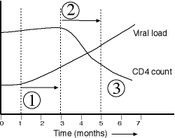 Fig 3 time from viral to clinical failure