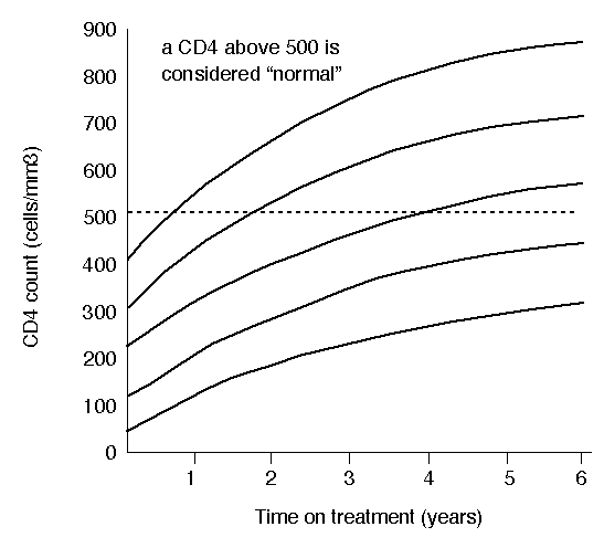 Chart showing how CD4 increases on ART