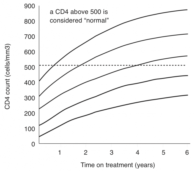 Graph showing average CD4 count gain over time