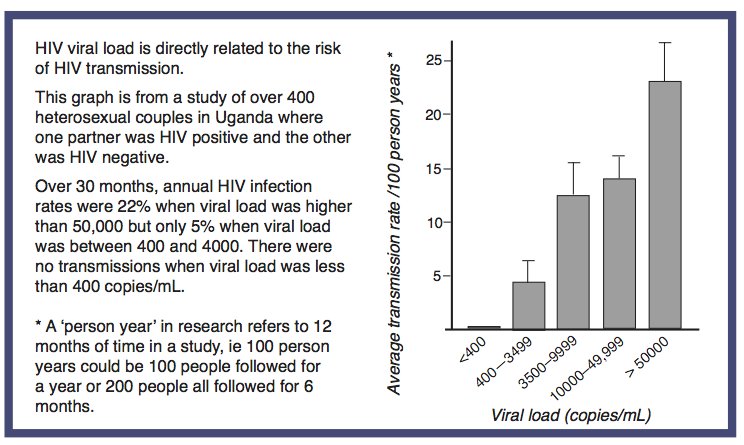 Likelihood of heterosexual hiv transmission facts