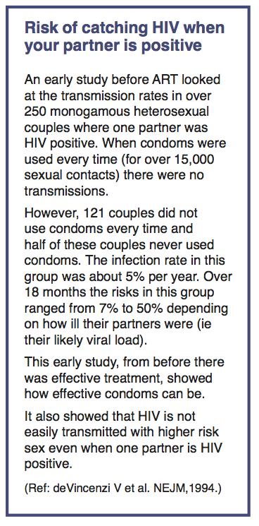 break Hiv risk from condom