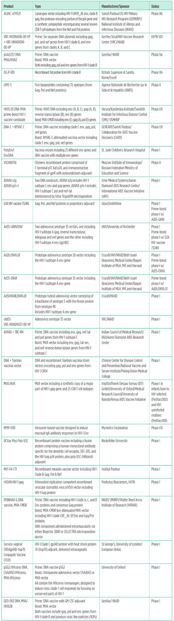 Table 1. HIV vaccines pipeline 2011