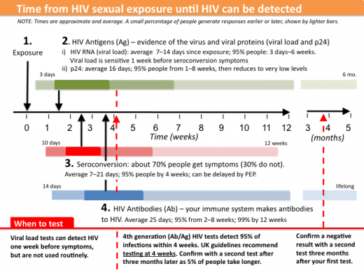 HIV transmission and testing FAQ | Q and A | HIV i-Base
