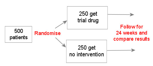 8 7 Randomised Double Blind Placebo Controlled Trials Training