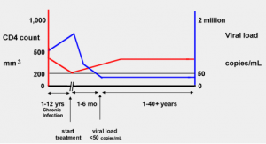 CD4 and viral load with treatment