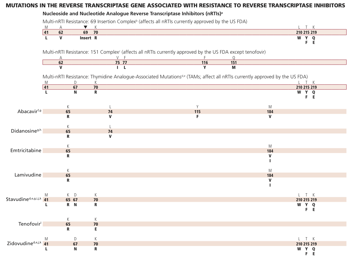 Appendix 7 Ias Usa Resistance Mutations And Cross